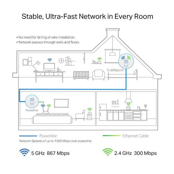 "TP-LINK ""AV1300 Gigabit Passthrough Powerline AC1200 Wi-Fi ExtenderSPEED: 300 Mbps at 2.4 GHz + 867 Mbps at 5 GHz, 1300"