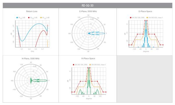 Ubiquiti Rocket Parabola 5Ghz 30dBi (anténa s rocket príslušenstvom, bez rocket)