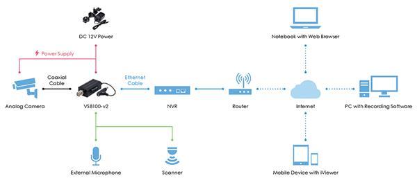 VIVOTEK VS8100 (1x video vstup (BNC), max.720x576 až 25 sn./s, audio IN, RS-485)